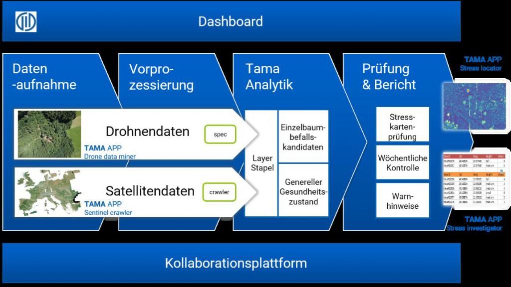 Workflow_Übersichtsdiagramm
